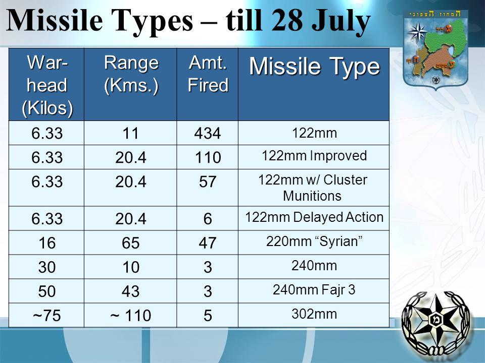 Missile Types – till 28 July Missile Type Amt.FiredRange(Kms.) War- head (Kilos) 122mm 434116.33 122mm Improved 11020.46.33 122mm w/ Cluster Munitions 5720.46.33 122mm Delayed Action 620.46.33 220mm Syrian 476516 240mm 31030 240mm Fajr 3 34350 302mm 5110 ~75~
