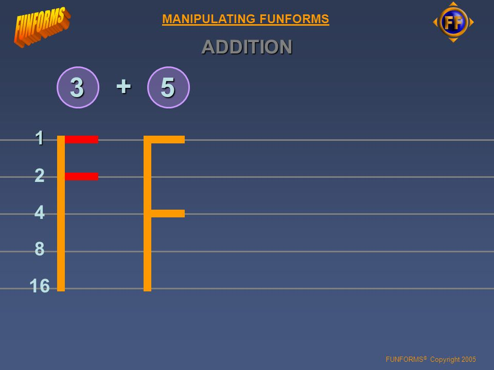 FUNFORMS © Copyright 2005 MANIPULATING FUNFORMS 16 8 4 2 1 35 + ADDITION ADDITION is carried out by simply combining (or coalescing ) whatever number values are to be added from the individual figures or glyphs and then simply clearing them by following the already learned rules.
