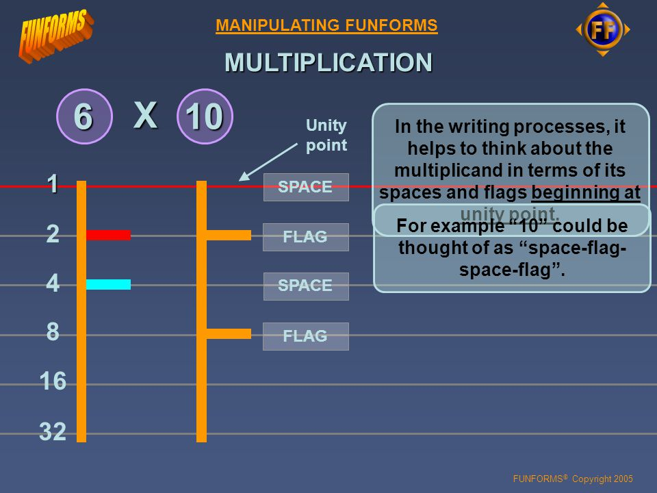 FUNFORMS © Copyright 2005 MULTIPLICATION MANIPULATING FUNFORMS Multiplication amounts to serial addition.
