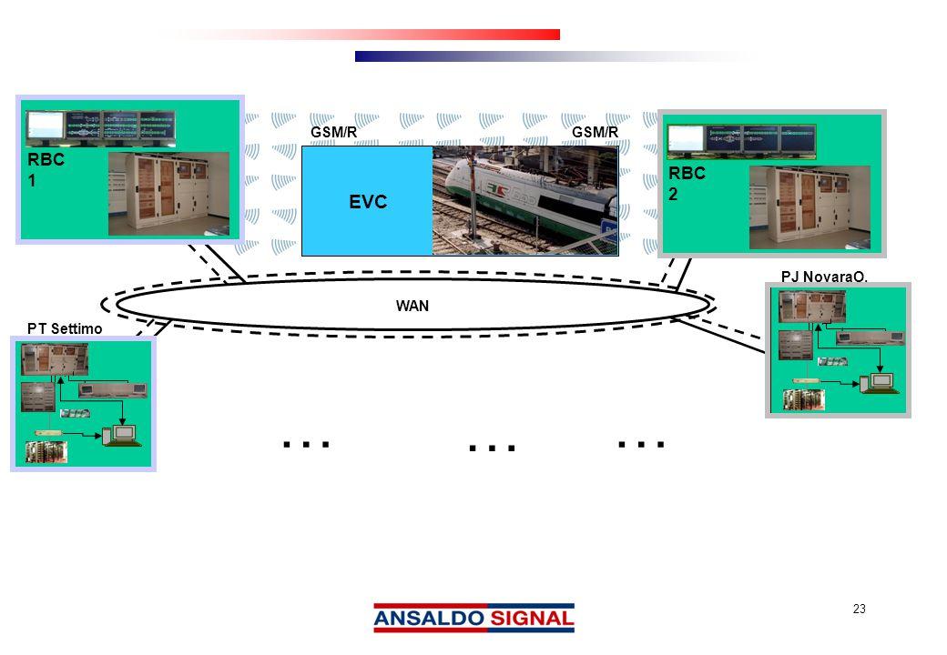 23 GSM/R EVC RBC 1 RBC 2 PT Settimo WAN PJ NovaraO. … … …