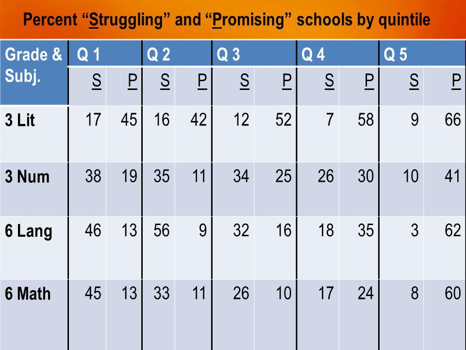 Percent Struggling and Promising schools by quintile Grade & Subj.