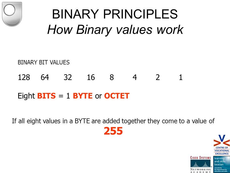How Binary values work BINARY BIT VALUES 1286432168421 128