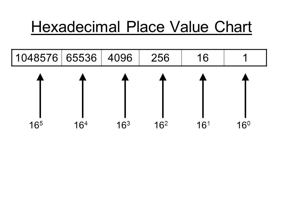 Hexadecimal Place Value Chart 1048576655364096256161 16 0 16 1 16 2 16 3 16 4 16 5