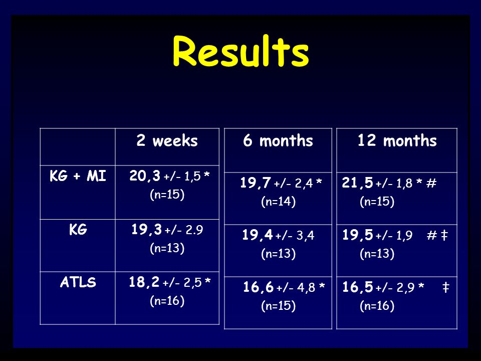 Results 2 weeks KG + MI 20,3 +/- 1,5 * (n=15) KG19,3 +/- 2.9 (n=13) ATLS 18,2 +/- 2,5 * (n=16) 6 months 19,7 +/- 2,4 * (n=14) 19,4 +/- 3,4 (n=13) 16,6 +/- 4,8 * (n=15) 12 months 21,5 +/- 1,8 * # (n=15) 19,5 +/- 1,9 # ‡ (n=13) 16,5 +/- 2,9 * ‡ (n=16)
