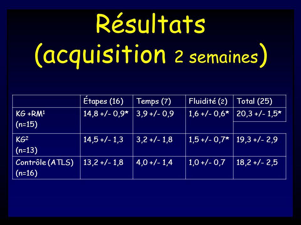Résultats (acquisition 2 semaines ) Étapes (16)Temps ( 7 )Fluidité ( 2 )Total (25) KG +RM 1 (n=15) 14,8 +/- 0,9*3,9 +/- 0,91,6 +/- 0,6*20,3 +/- 1,5* KG 2 (n=13) 14,5 +/- 1,33,2 +/- 1,81,5 +/- 0,7*19,3 +/- 2,9 Contrôle (ATLS) (n=16) 13,2 +/- 1,84,0 +/- 1,41,0 +/- 0,718,2 +/- 2,5