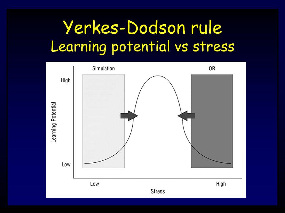 Yerkes-Dodson rule Learning potential vs stress