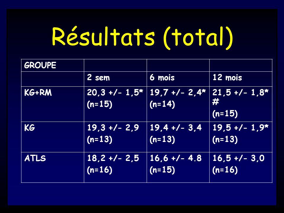 Résultats (total) GROUPE 2 sem6 mois12 mois KG+RM20,3 +/- 1,5* (n=15) 19,7 +/- 2,4* (n=14) 21,5 +/- 1,8* # (n=15) KG19,3 +/- 2,9 (n=13) 19,4 +/- 3,4 (n=13) 19,5 +/- 1,9* (n=13) ATLS18,2 +/- 2,5 (n=16) 16,6 +/- 4.8 (n=15) 16,5 +/- 3,0 (n=16)