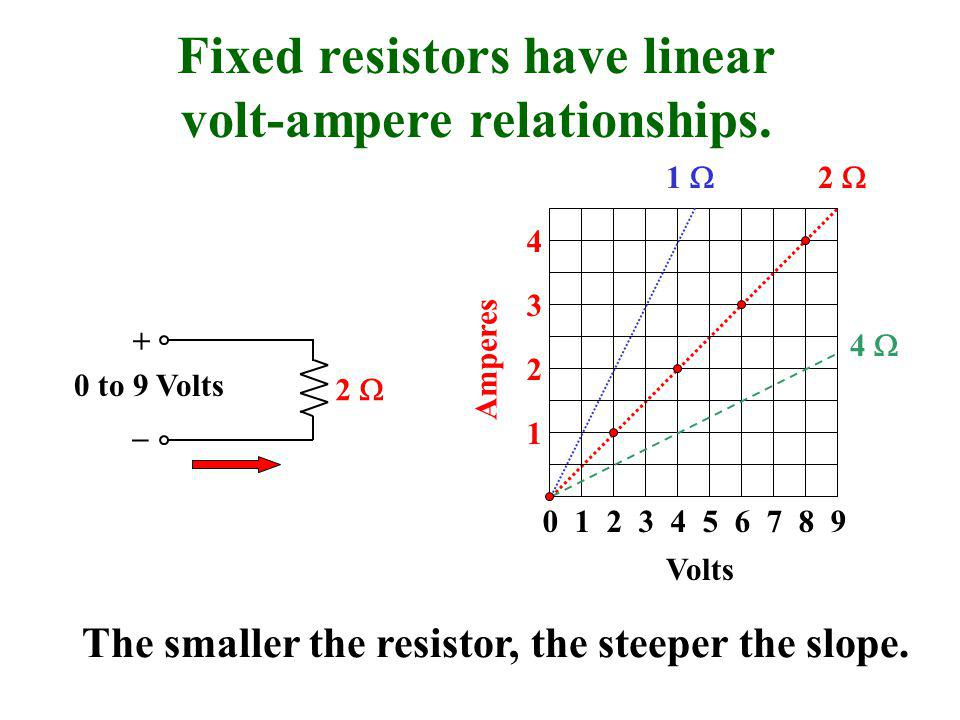 0 1 2 3 4 5 6 7 8 9 1 2 3 4 Volts Amperes 2  + _ 0 to 9 Volts Fixed resistors have linear volt-ampere relationships.
