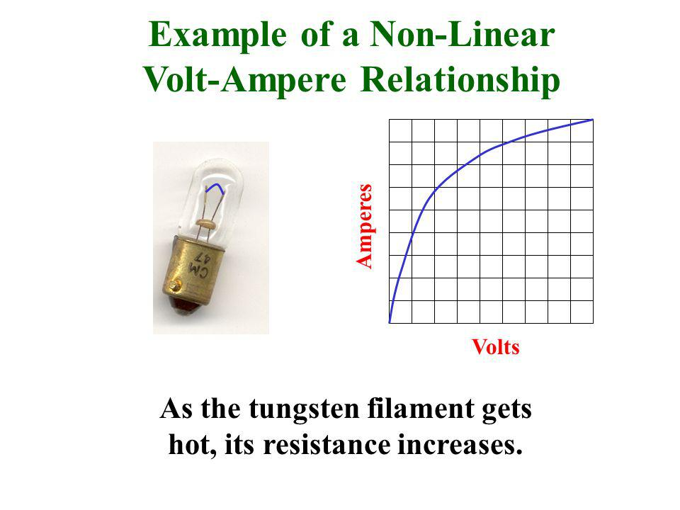 Volts Amperes Example of a Non-Linear Volt-Ampere Relationship As the tungsten filament gets hot, its resistance increases.