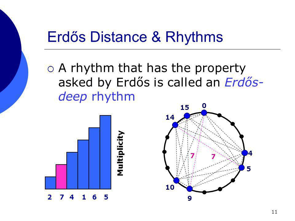 11 Erdős Distance & Rhythms  A rhythm that has the property asked by Erdős is called an Erdős- deep rhythm 0 4 274165 Multiplicity 5 9 10 14 15 7 7