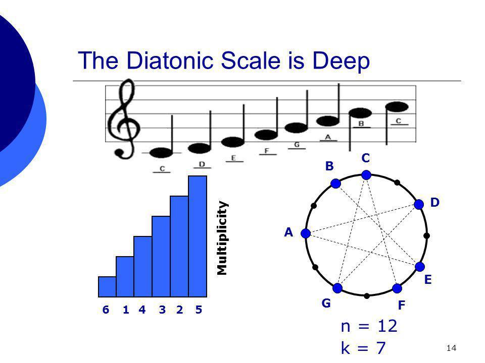 14 The Diatonic Scale is Deep C D E F G A B n = 12 k = 7 614325 Multiplicity