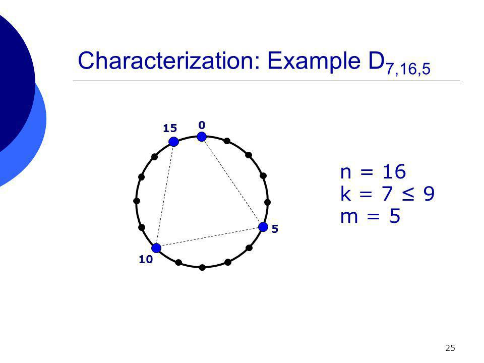 25 Characterization: Example D 7,16,5 n = 16 k = 7 ≤ 9 m = 5 0 5 10 15