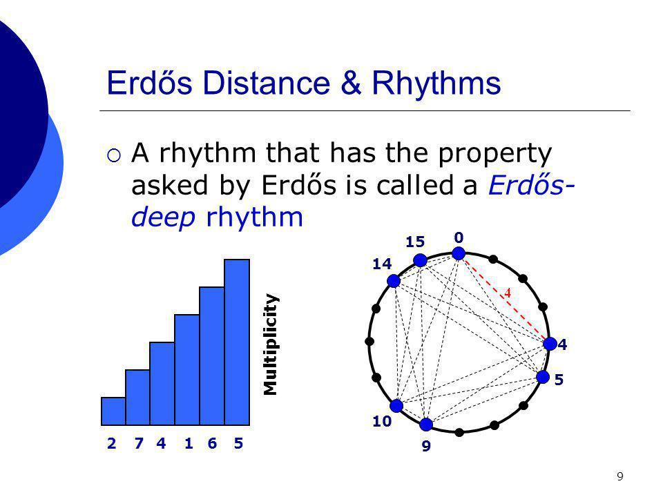 9 Erdős Distance & Rhythms  A rhythm that has the property asked by Erdős is called a Erdős- deep rhythm 0 4 274165 Multiplicity 5 9 10 14 15 4
