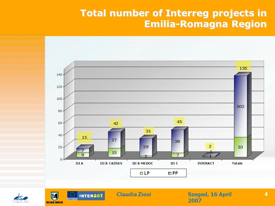 Claudia ZiosiSzeged, 16 April 2007 4 Total number of Interreg projects in Emilia-Romagna Region