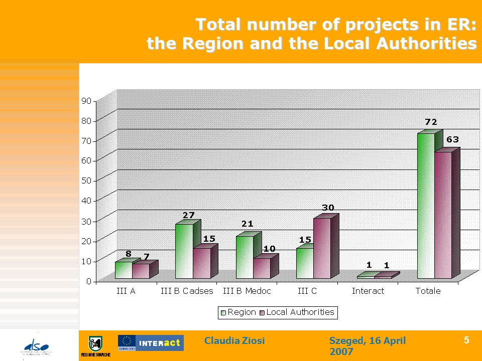 Claudia ZiosiSzeged, 16 April 2007 5 Total number of projects in ER: the Region and the Local Authorities
