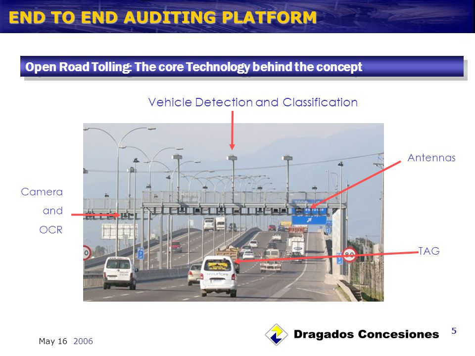 END TO END AUDITING PLATFORM May 16 2006 5 TAG Camera and OCR Antennas Vehicle Detection and Classification Open Road Tolling: The core Technology behind the concept