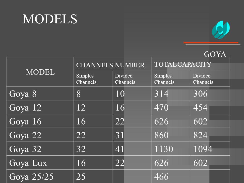 MODELS GOYA MODEL CHANNELS NUMBER TOTAL CAPACITY Simples Channels Divided Channels Simples Channels Divided Channels Goya 8810314306 Goya 121216470454
