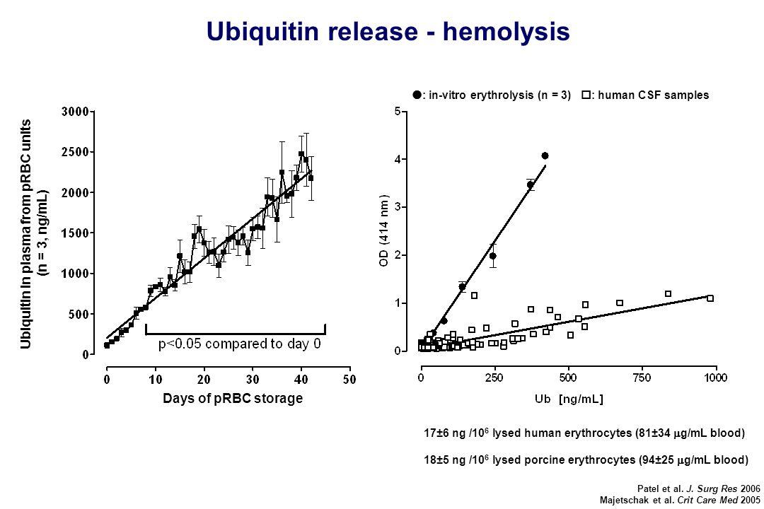 Ubiquitin release - hemolysis Patel et al. J. Surg Res 2006 Majetschak et al.