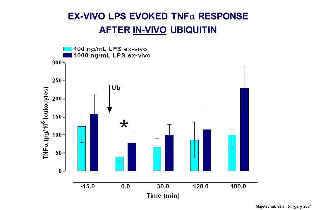 Majetschak et al. Surgery 2004 EX-VIVO LPS EVOKED TNF  RESPONSE AFTER IN-VIVO UBIQUITIN