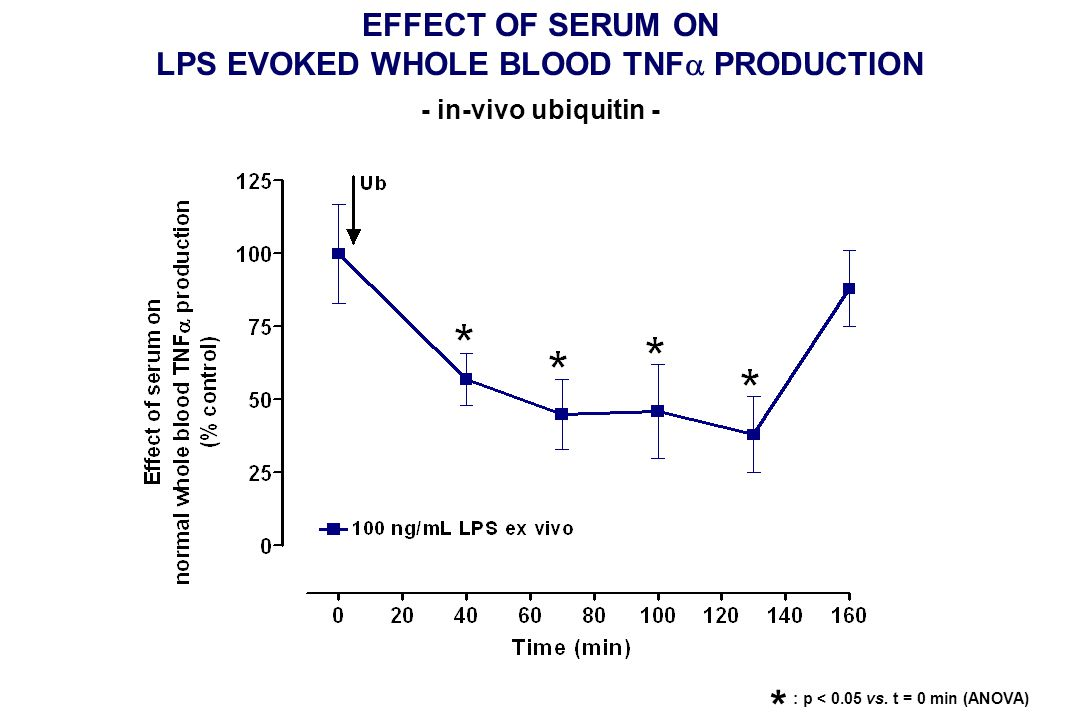 EFFECT OF SERUM ON LPS EVOKED WHOLE BLOOD TNF  PRODUCTION - in-vivo ubiquitin - : p < 0.05 vs. t = 0 min (ANOVA) *