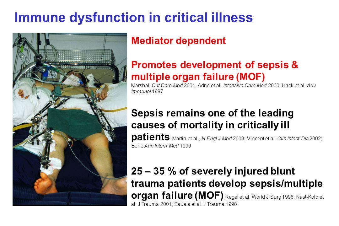 Mediator dependent Promotes development of sepsis & multiple organ failure (MOF) Marshall Crit Care Med 2001, Adrie et al.