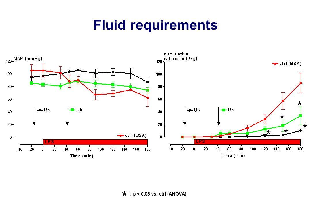 Fluid requirements * : p < 0.05 vs. ctrl (ANOVA)