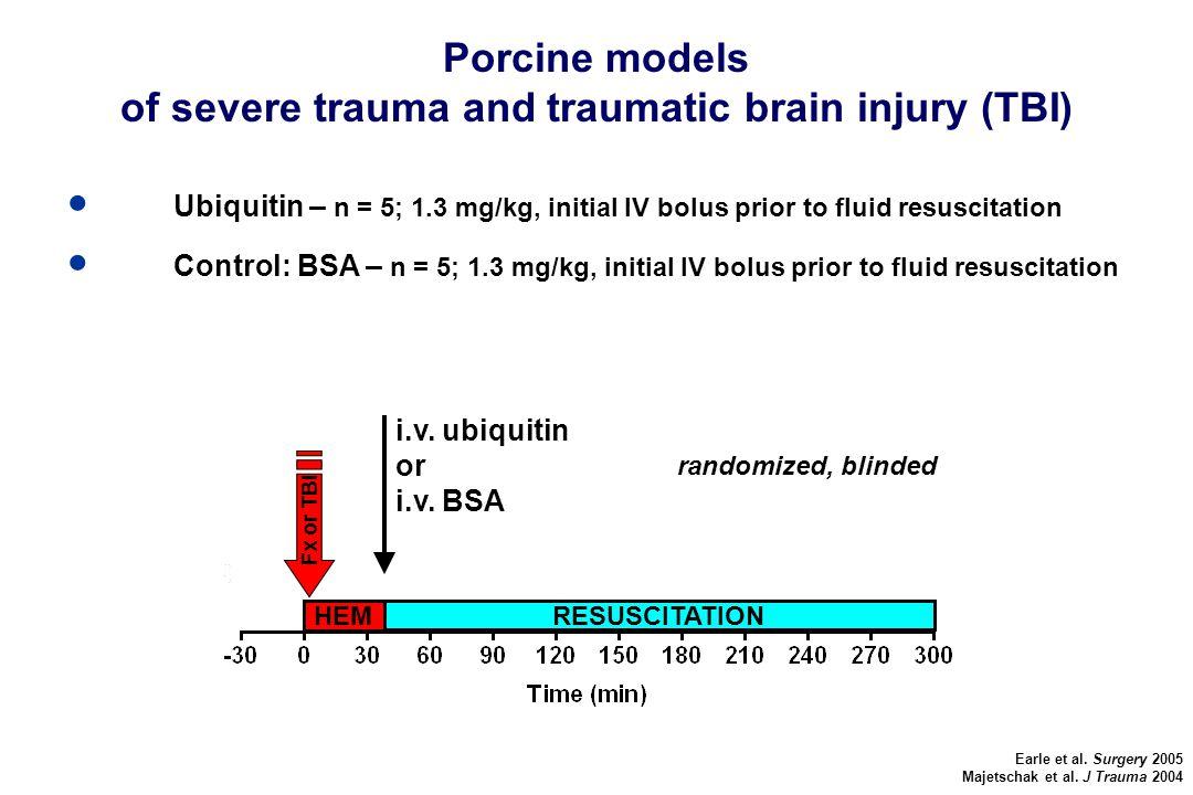 ● Ubiquitin – n = 5; 1.3 mg/kg, initial IV bolus prior to fluid resuscitation ● Control: BSA – n = 5; 1.3 mg/kg, initial IV bolus prior to fluid resuscitation Porcine models of severe trauma and traumatic brain injury (TBI) Earle et al.