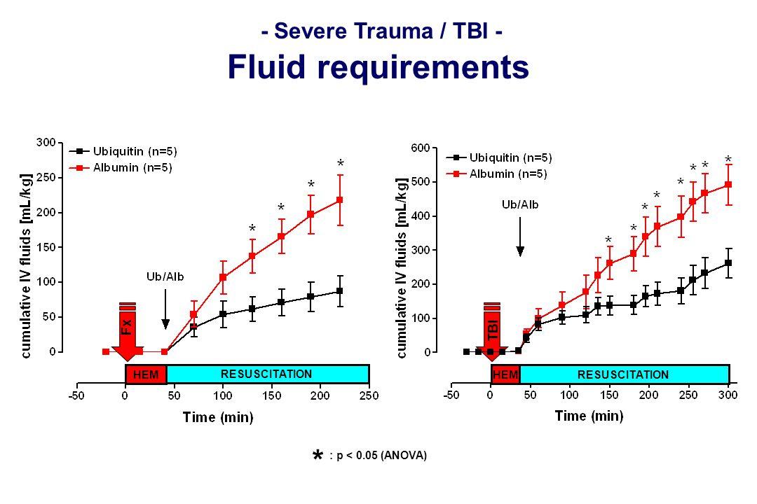 - Severe Trauma / TBI - Fluid requirements : p < 0.05 (ANOVA) * HEM RESUSCITATION HEMRESUSCITATION Fx TBI