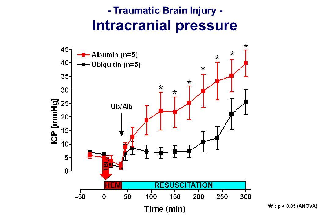 HEM RESUSCITATION TBI - Traumatic Brain Injury - Intracranial pressure : p < 0.05 (ANOVA) *