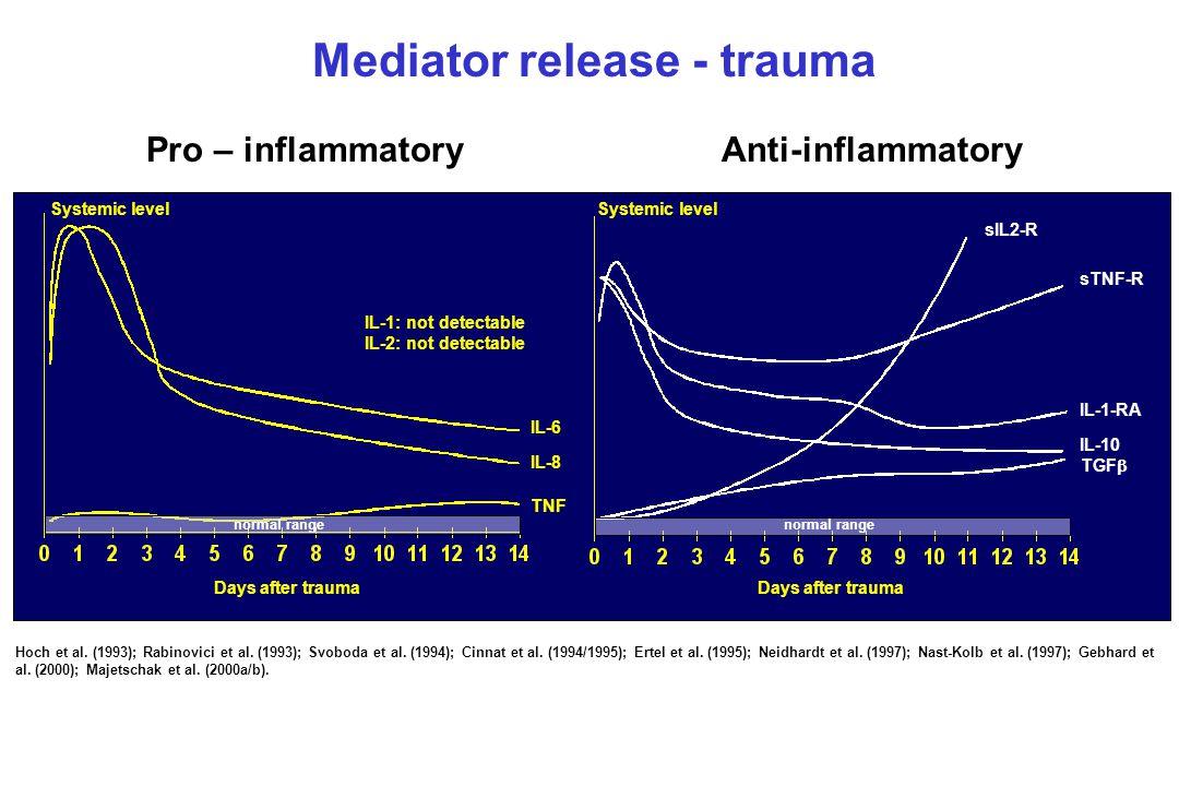 Mediator release - trauma Days after trauma Systemic level Pro – inflammatory Anti-inflammatory IL-1: not detectable IL-2: not detectable IL-6 IL-8 TNF sIL2-R sTNF-R IL-1-RA IL-10 TGF  Hoch et al.