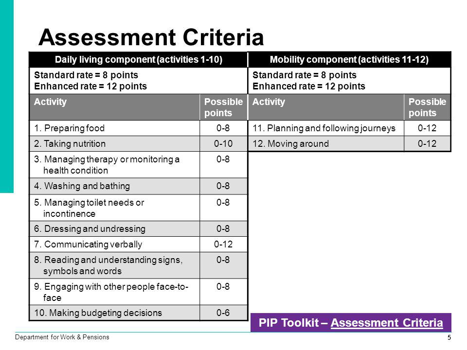5 Department for Work & Pensions Assessment Criteria PIP Toolkit – Assessment CriteriaAssessment Criteria Daily living component (activities 1-10)Mobi