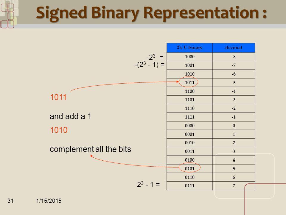CML Unsigned Binary Representation HexBinaryDecimal 0x000000000…00000 0x000000010…00011 0x000000020…00102 0x000000030…00113 0x000000040…01004 0x000000