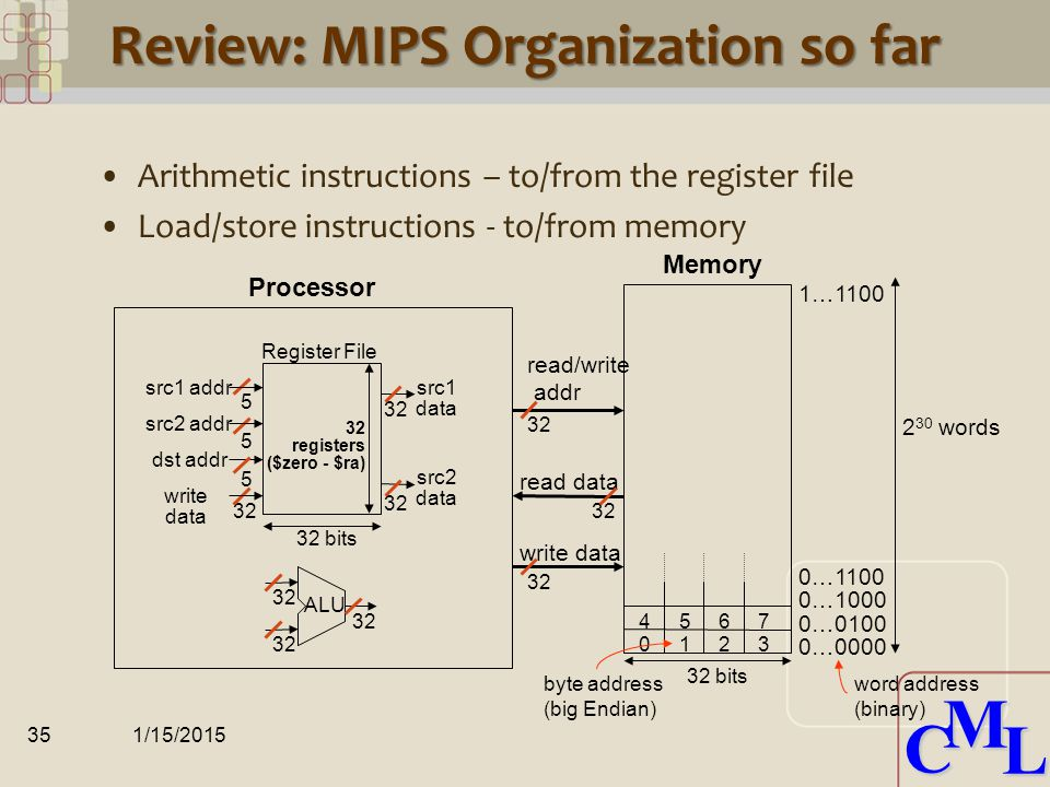 CML CML Review: MIPS R3000 ISA Instruction Categories –Arithmetic –Load/Store –Jump and Branch –Floating Point coprocessor –Memory Management –Special 1/15/201534 R0 - R31 PC HI LO OP rsrt rdsafunct rs rtimmediate jump target Registers R Format I Format 6 bits5 bits 6 bits 3 Instruction Formats: all 32 bits wide 6 bits5 bits 6 bits