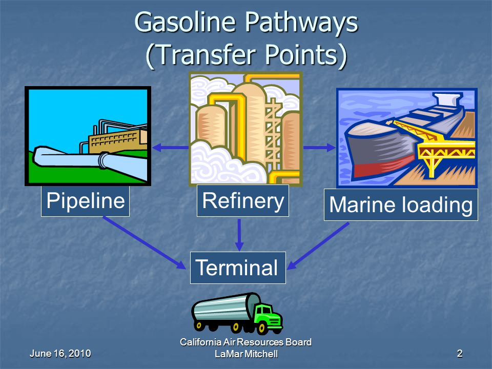 June 16, 2010 California Air Resources Board LaMar Mitchell2 Gasoline Pathways (Transfer Points) Refinery Marine loading Pipeline Terminal