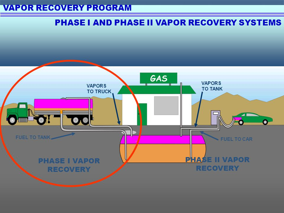 VAPOR RECOVERY PROGRAM PHASE I AND PHASE II VAPOR RECOVERY SYSTEMS PHASE I VAPOR RECOVERY FUEL TO TANK VAPORS TO TRUCK PHASE II VAPOR RECOVERY FUEL TO CAR VAPORS TO TANK