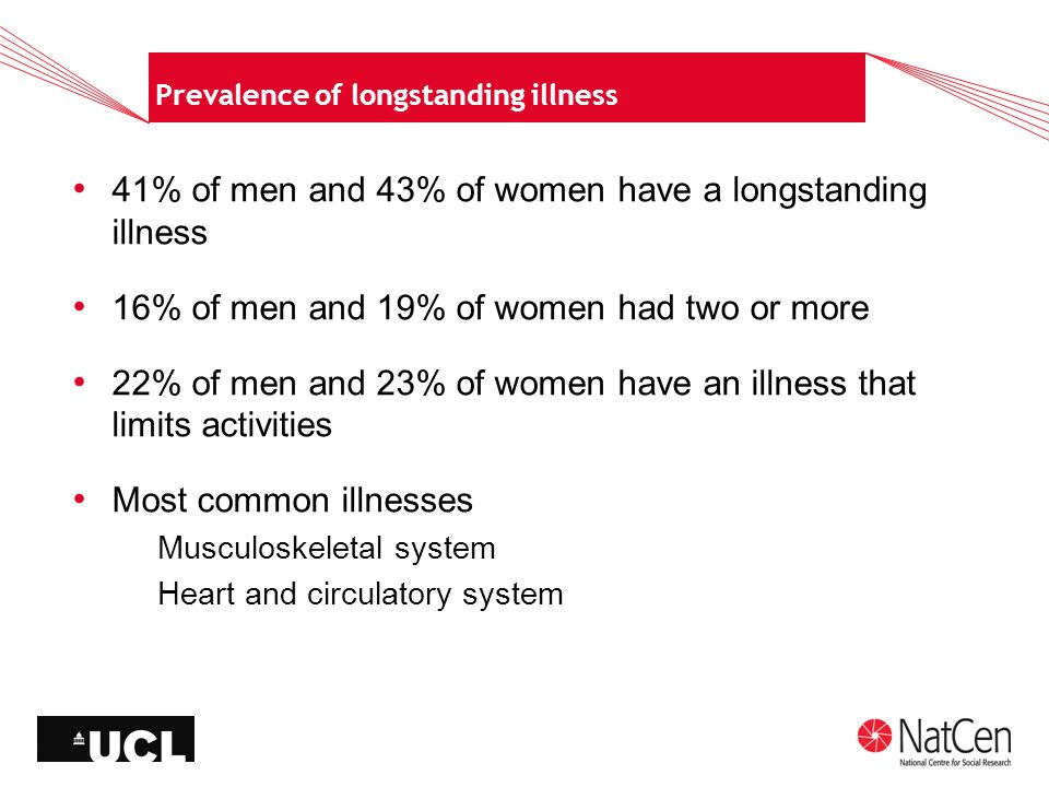 Prevalence of longstanding illness 41% of men and 43% of women have a longstanding illness 16% of men and 19% of women had two or more 22% of men and 23% of women have an illness that limits activities Most common illnesses Musculoskeletal system Heart and circulatory system