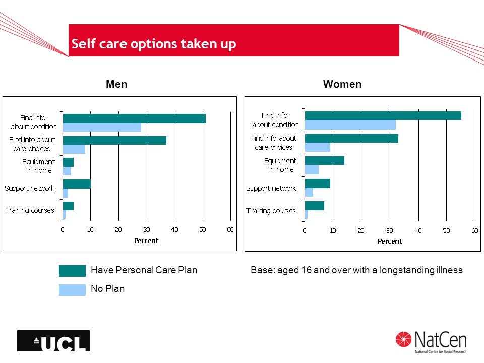 Self care options taken up MenWomen Have Personal Care Plan No Plan Base: aged 16 and over with a longstanding illness