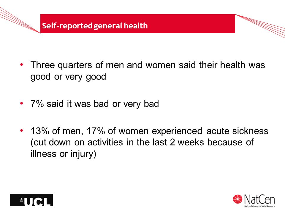 Self-reported general health Three quarters of men and women said their health was good or very good 7% said it was bad or very bad 13% of men, 17% of women experienced acute sickness (cut down on activities in the last 2 weeks because of illness or injury)