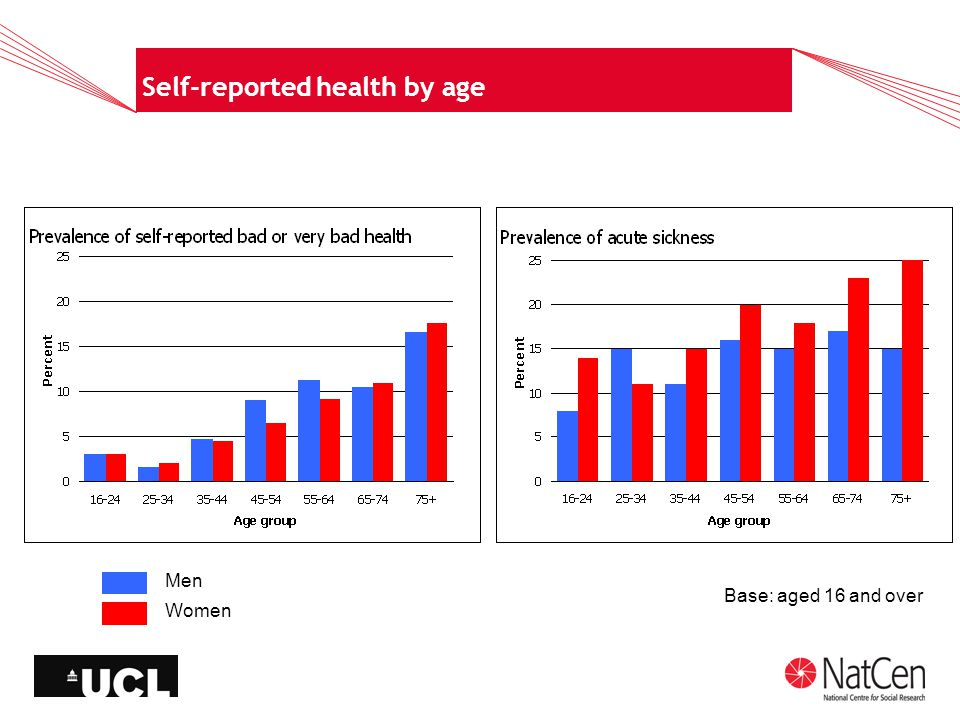 Self-reported health by age Men Women Base: aged 16 and over