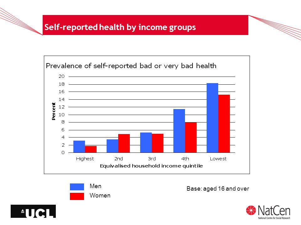 Self-reported health by income groups Base: aged 16 and over Men Women
