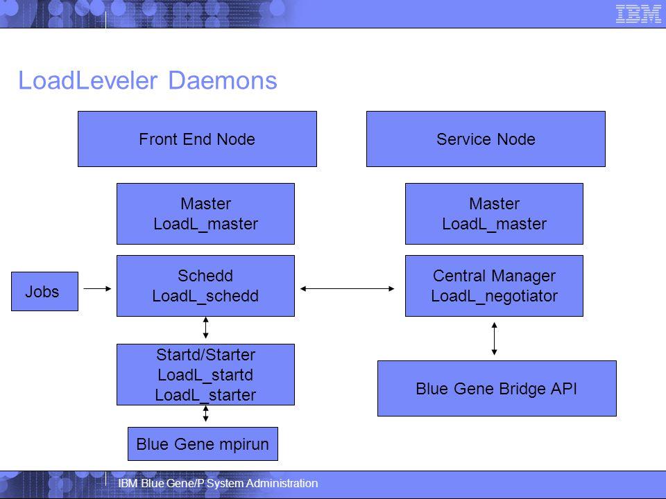 IBM Blue Gene/P System Administration LoadLeveler Daemons Service NodeFront End Node Master LoadL_master Central Manager LoadL_negotiator Master LoadL_master Schedd LoadL_schedd Startd/Starter LoadL_startd LoadL_starter Jobs Blue Gene mpirun Blue Gene Bridge API