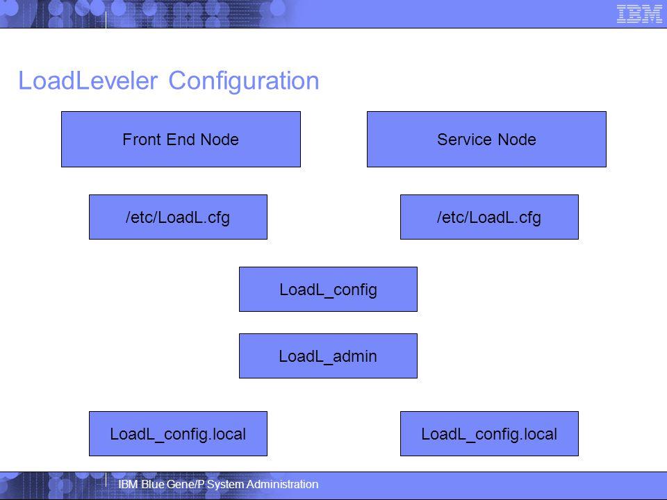 IBM Blue Gene/P System Administration LoadLeveler Configuration Service NodeFront End Node /etc/LoadL.cfg LoadL_config LoadL_admin LoadL_config.local