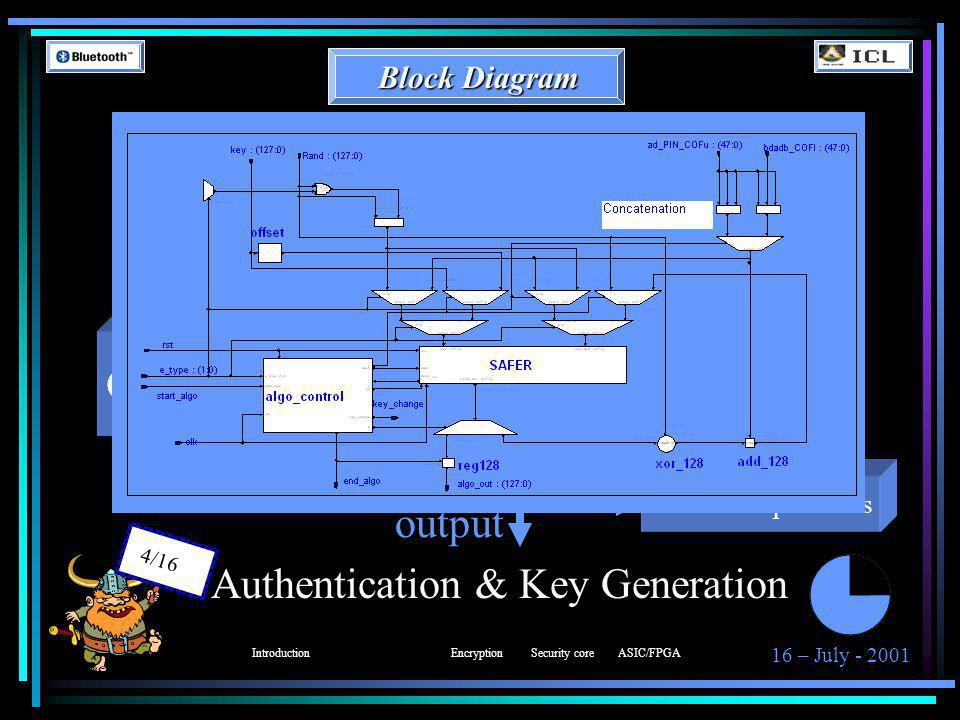 16 – July - 2001 4/16 Authentication & Key Generation IntroductionEncryptionSecurity coreASIC/FPGA Ar/Ar' Controller Input preparation Feedback operations output Block Diagram
