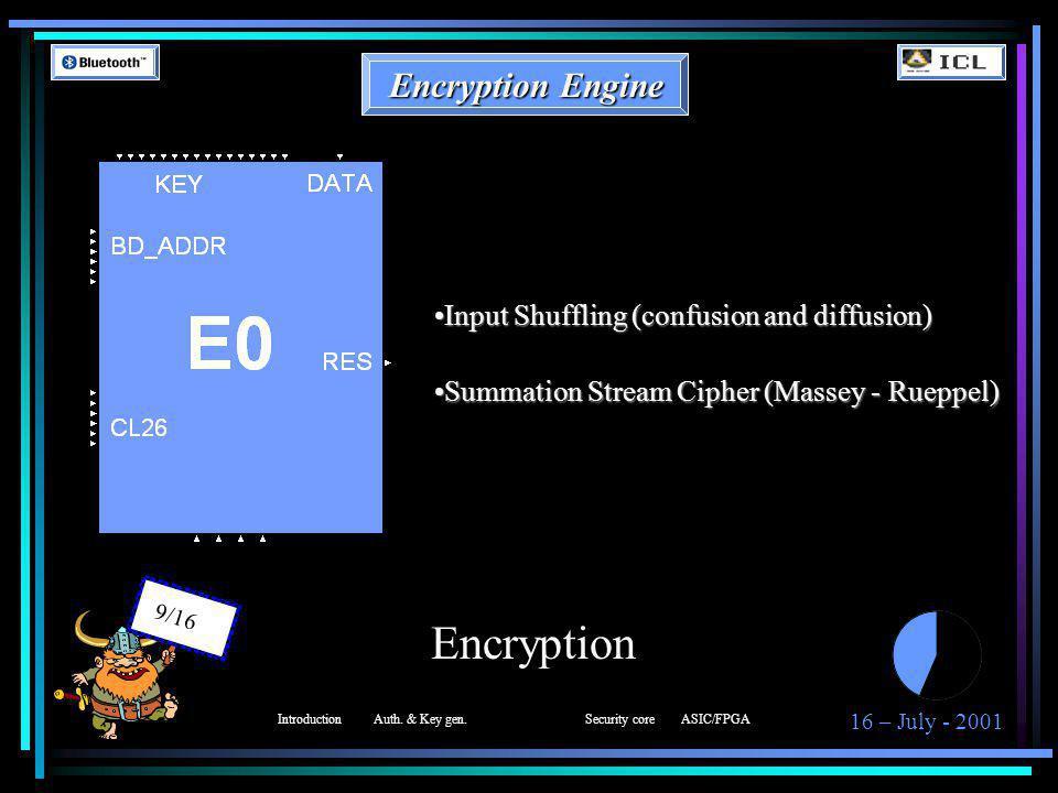 16 – July - 2001 10/16 Encryption Block Diagram IntroductionAuth. & Key gen.Security coreASIC/FPGA
