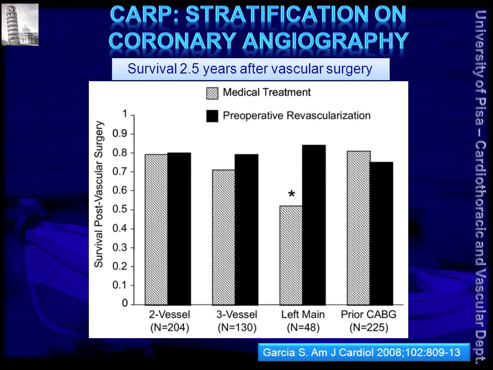 Survival 2.5 years after vascular surgery