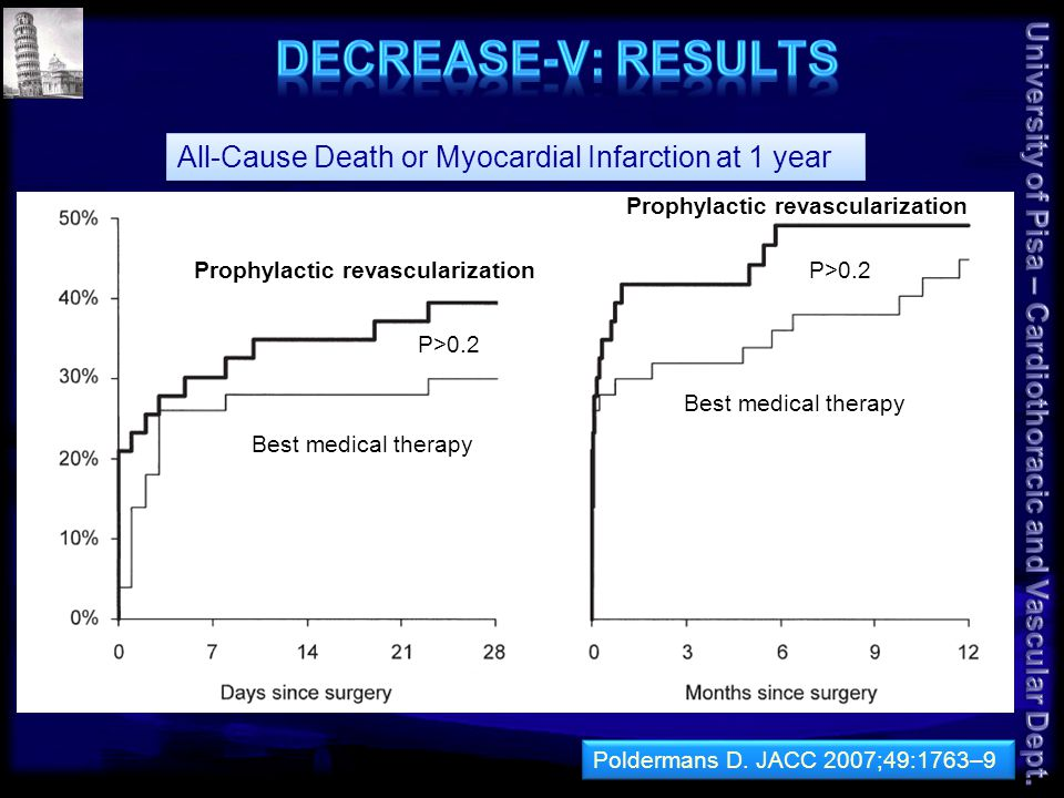 All-Cause Death or Myocardial Infarction at 1 year Prophylactic revascularization Best medical therapy P>0.2 Prophylactic revascularization Best medical therapy