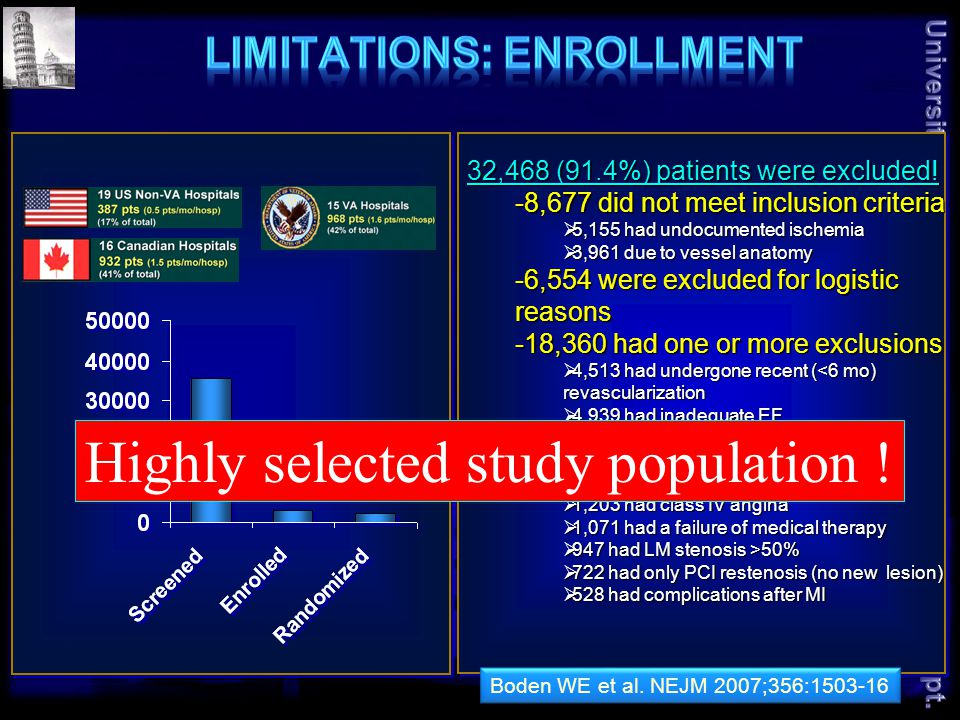 32,468 (91.4%) patients were excluded.