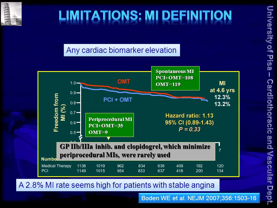 Any cardiac biomarker elevation A 2.8% MI rate seems high for patients with stable angina Spontaneous MI PCI+OMT=108OMT=119 Periprocedural MI PCI+OMT=35OMT=9 GP IIb/IIIa inhib.