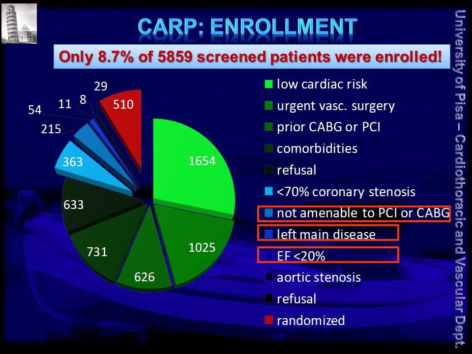 Only 8.7% of 5859 screened patients were enrolled!