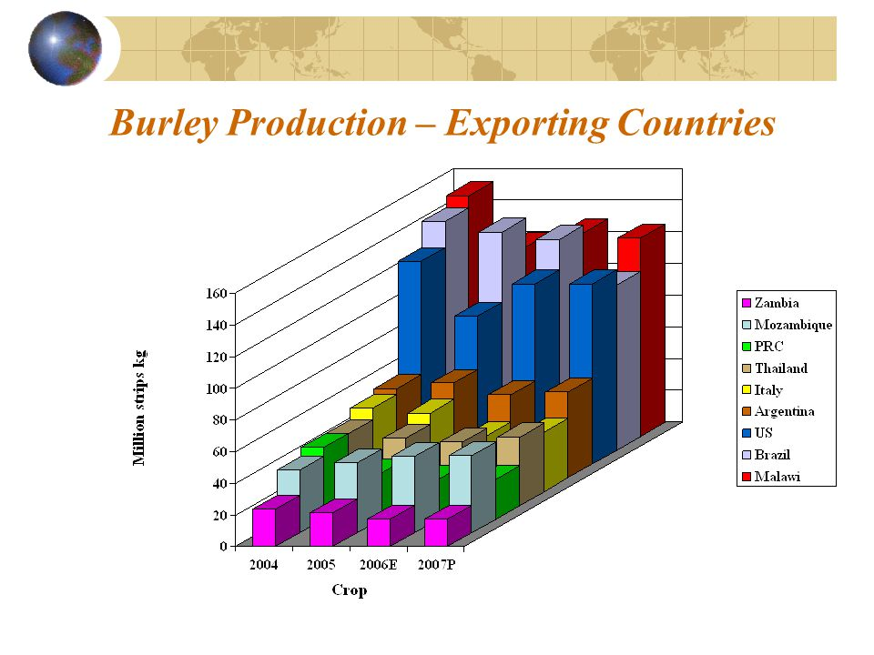 Burley Production – Exporting Countries